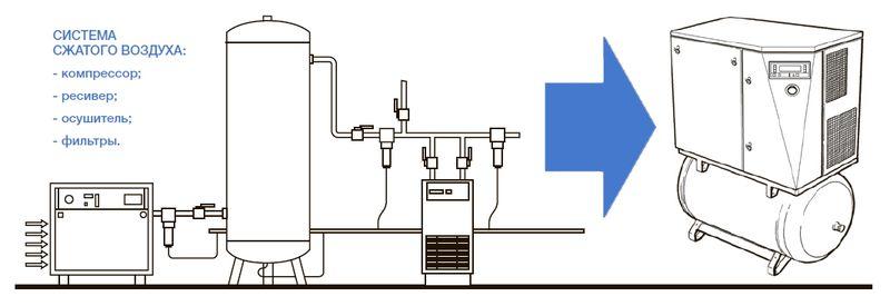 Один компрессор GENESIS заменит на вашем предприятии целую систему подготовки сжатого воздуха!