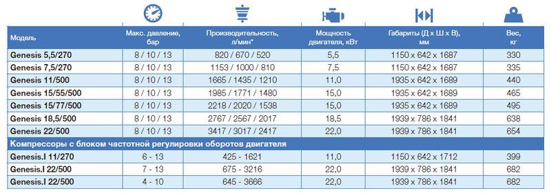 * Производительность измерена в соответствии с ISO 1217, Ed. 3, Annex C-1996