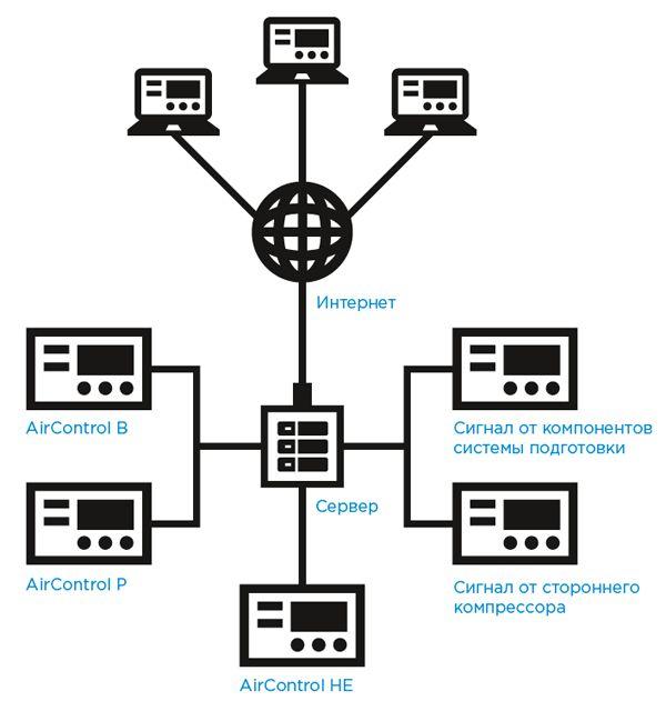 Схема онлайн взаимодействия
